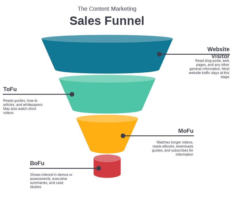 Sales funnel stratégie d'acquisition Oscience